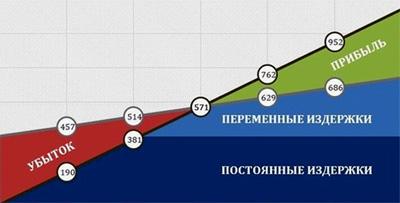 Точка безубыточности график