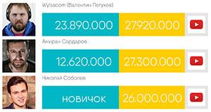 ТОП самых богатых блоггеров YouTube России